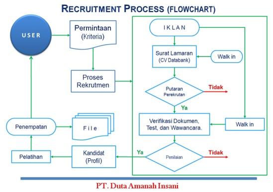 2047-recruitment process