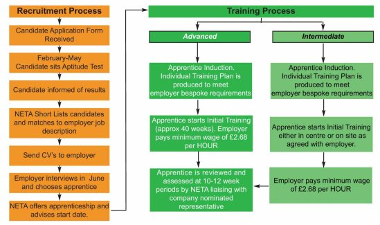 Employer's Guide 2012:Employer's Guide to Apprentice Recruitment