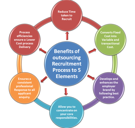 Benefits-of-outsourcing-Recruitment-Process-to-5-Elements-rpo