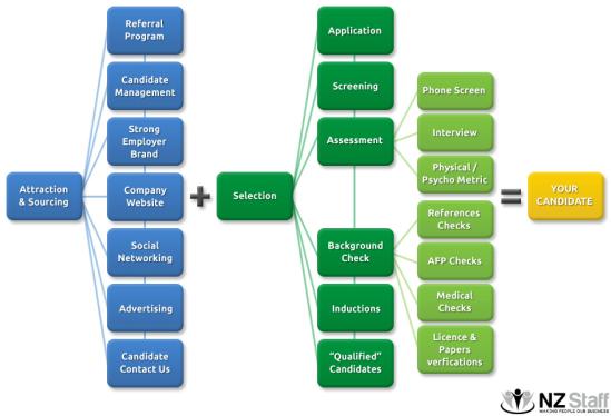 NZStaff_recruitment_process