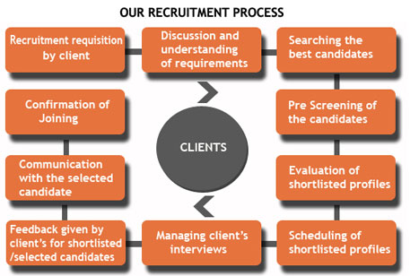 our-recrument
