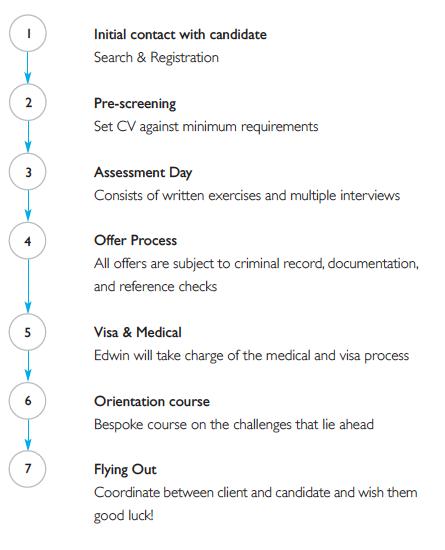 recruitment-process1