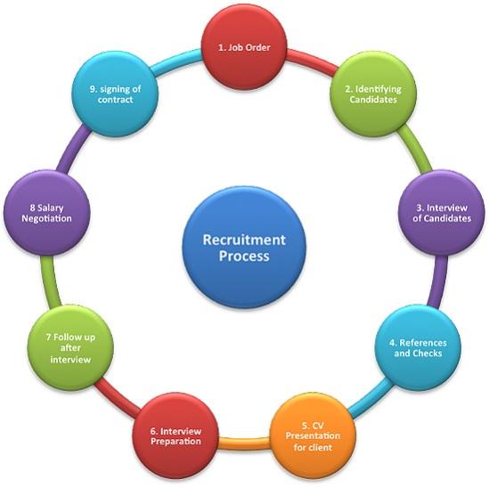 RecruitmentProcess