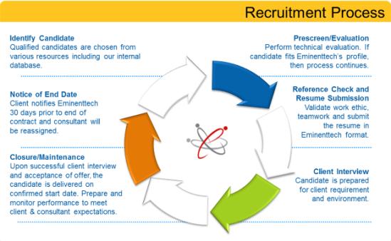 RecruitmentProcess_620