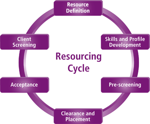 RES-Cycle-Round